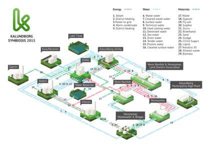 Kalundborg-Symbiosis-Diagram