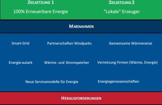 Erneuere Energien - ein C2C Thema