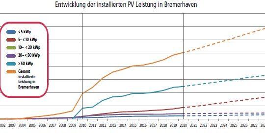 Kurven der PV Leistung in Bremerhaven